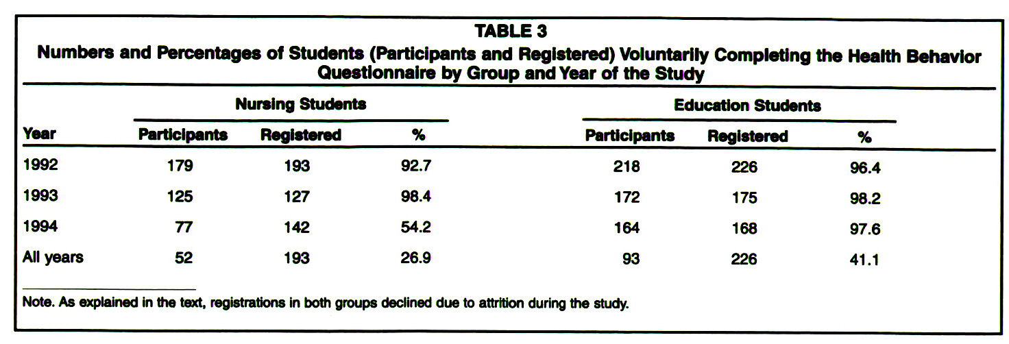 TABLE 3Numbers and Percentages of Students (Participants and Registered) Voluntarily Completing the Health Behavior Questionnaire by Group and Year of the Study