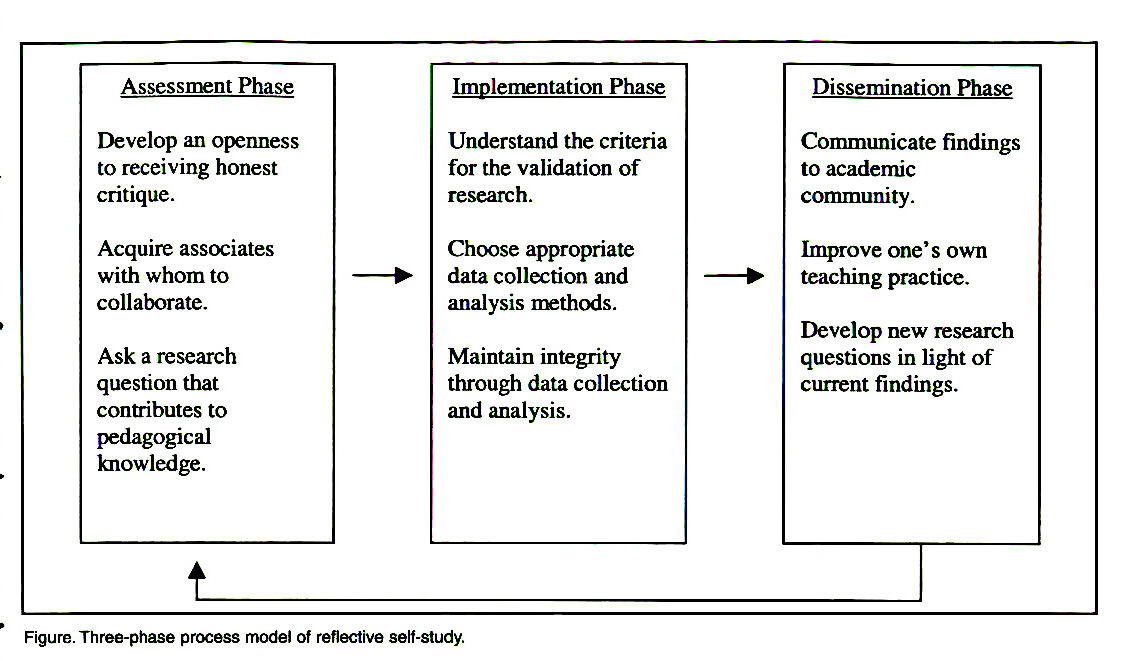 Figure. Three-phase process model of reflective self-study.