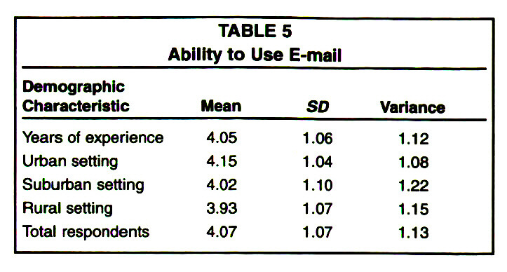 TABLE 5Ability to Use E-mail