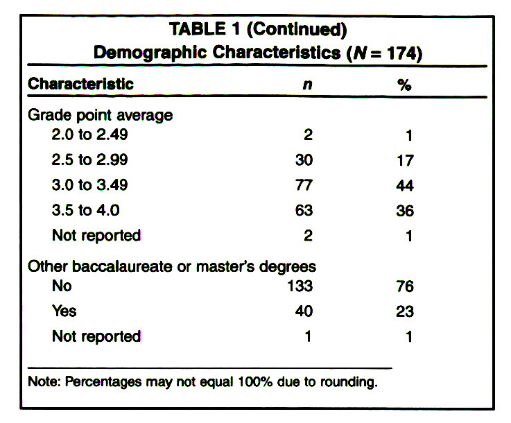 TABLE 1Demographic Characteristics (N = 174)