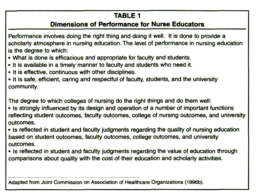 TABLE 1Dimensions of Performance for Nurse Educators