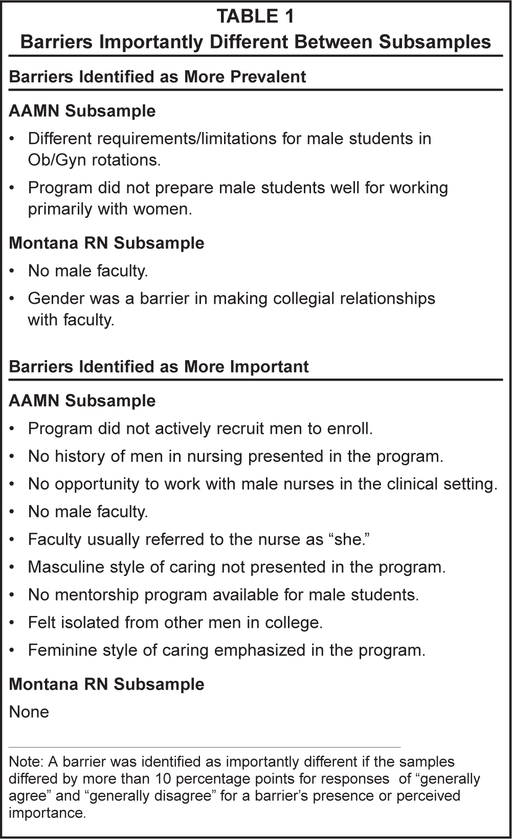 Gender-Based Barriers for Male Students in Nursing Education