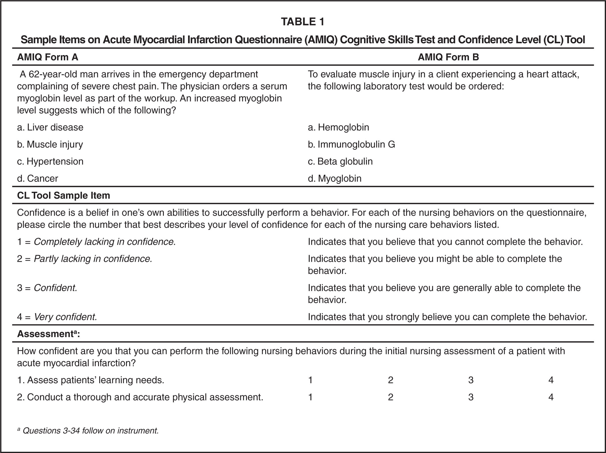 Sample Items on Acute Myocardial Infarction Questionnaire (AMIQ) Cognitive Skills Test and Confidence Level (CL) Tool