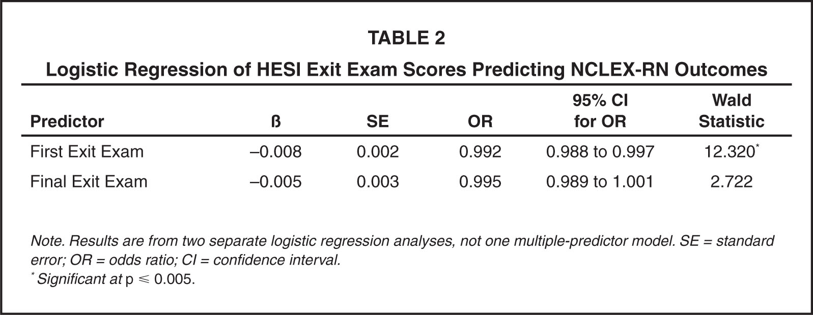 Logistic Regression of HESI Exit Exam Scores Predicting NCLEX-RN Outcomes