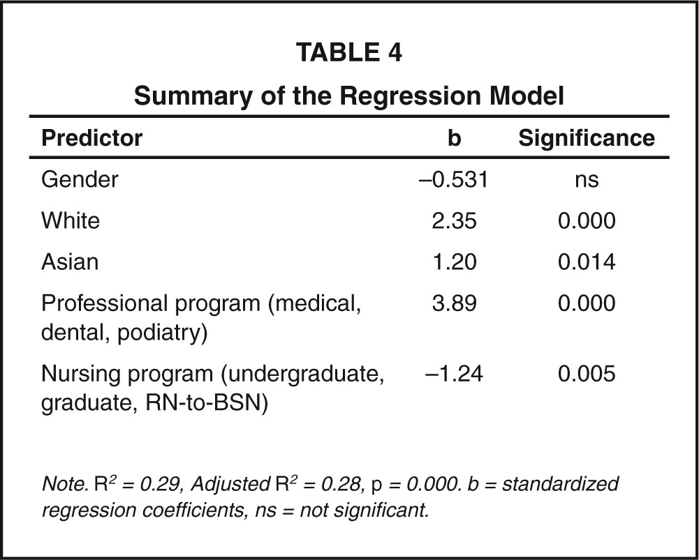 Summary of the Regression Model