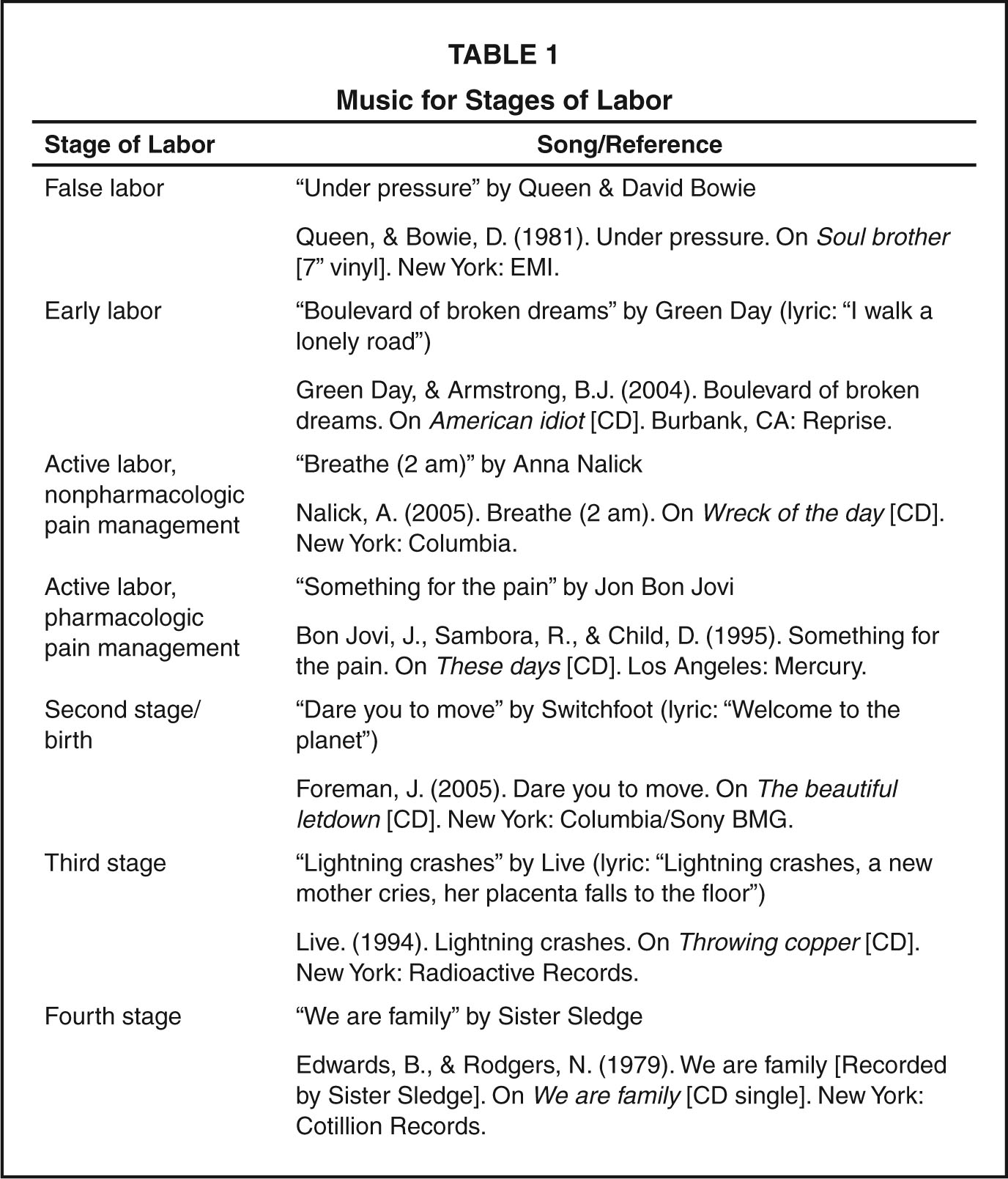 Music for Stages of Labor