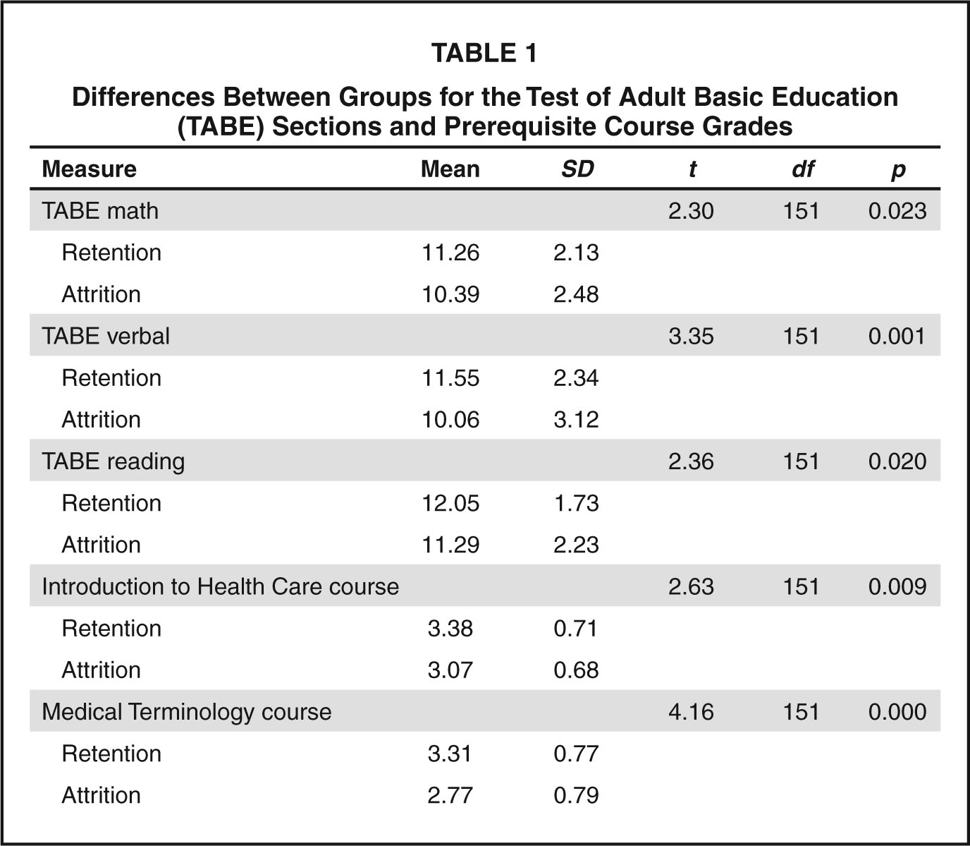 Differences Between Groups for the Test of Adult Basic Education (TABE) Sections and Prerequisite Course Grades