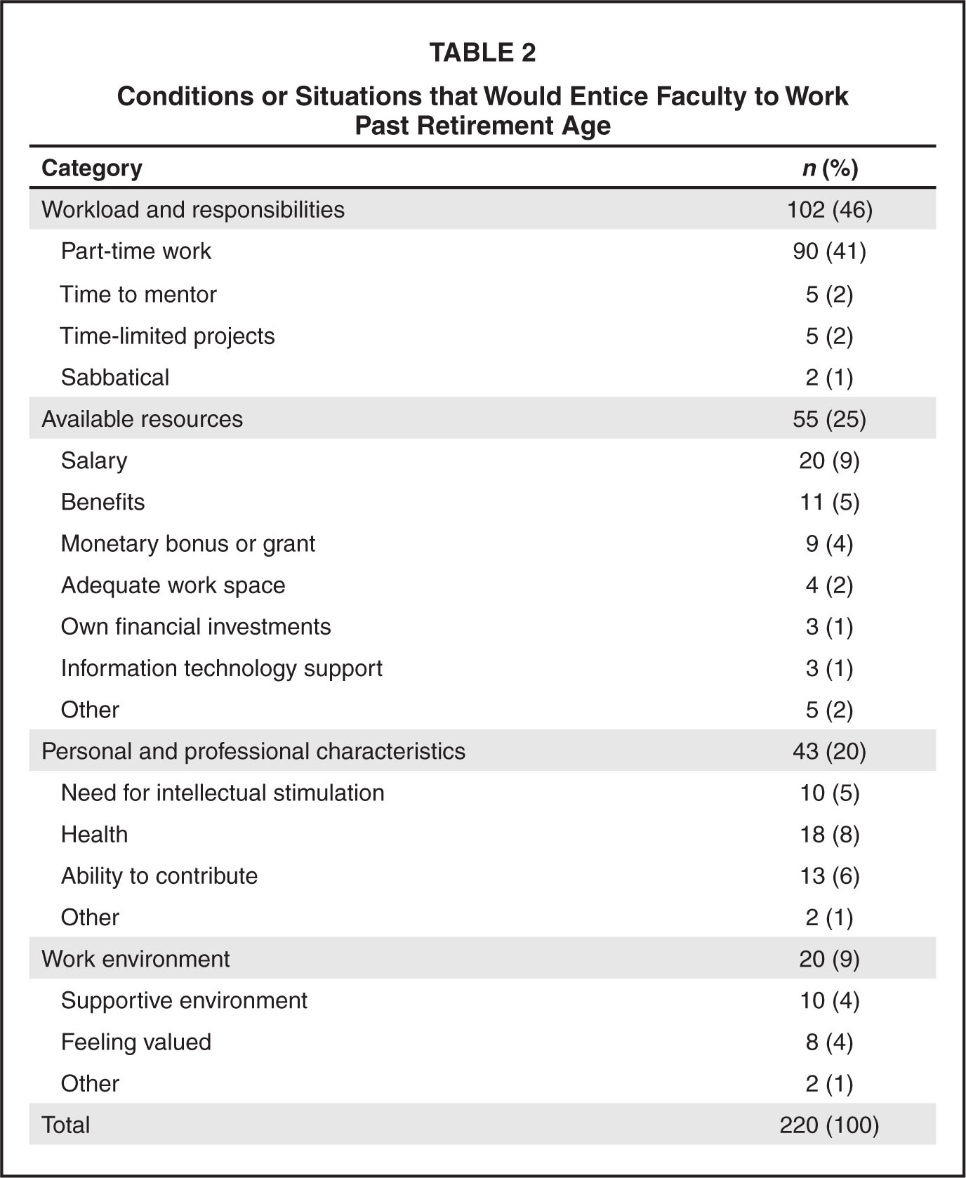 Conditions or Situations that Would Entice Faculty to Work past Retirement Age