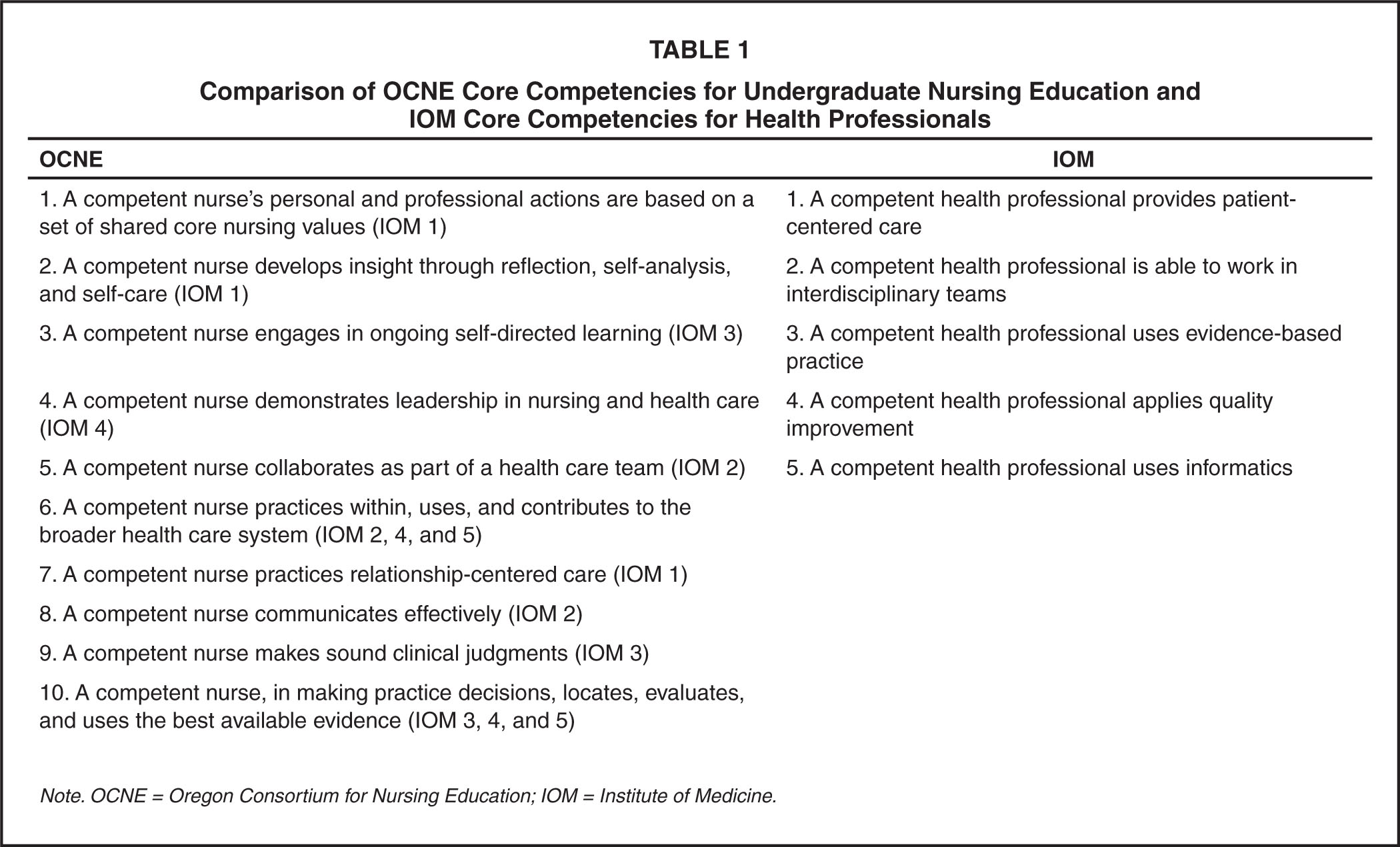 Comparison of OCNE Core Competencies for Undergraduate Nursing Education and IOM Core Competencies for Health Professionals