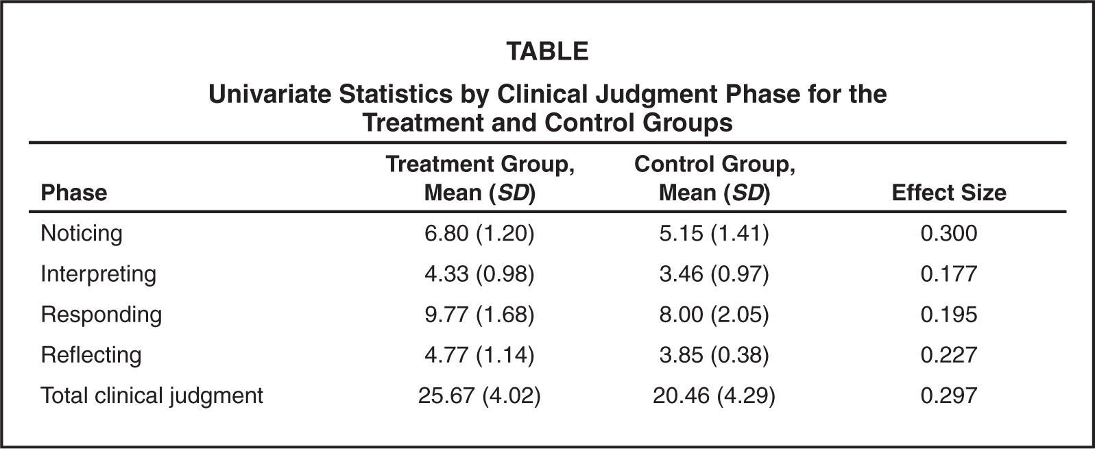 Univariate Statistics by Clinical Judgment Phase for the Treatment and Control Groups