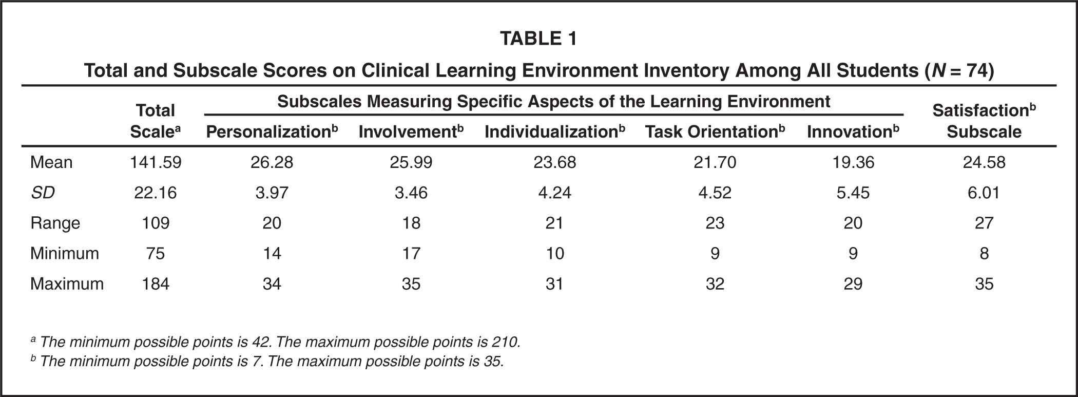 Total and Subscale Scores on Clinical Learning Environment Inventory Among All Students (N = 74)