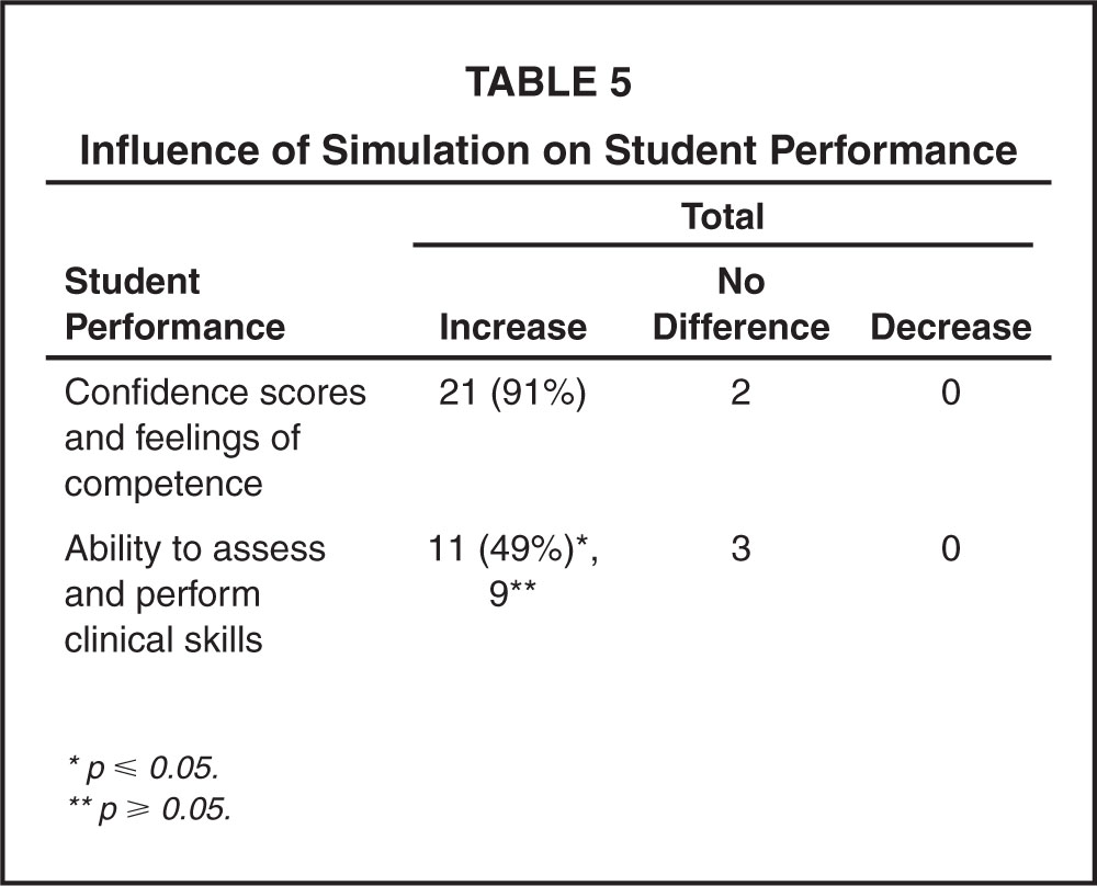 Influence of Simulation on Student Performance