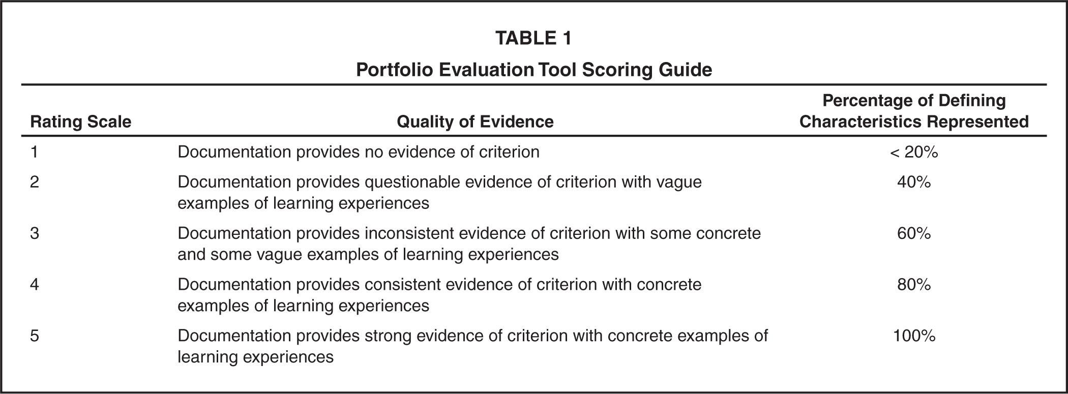 Portfolio Evaluation Tool Scoring Guide