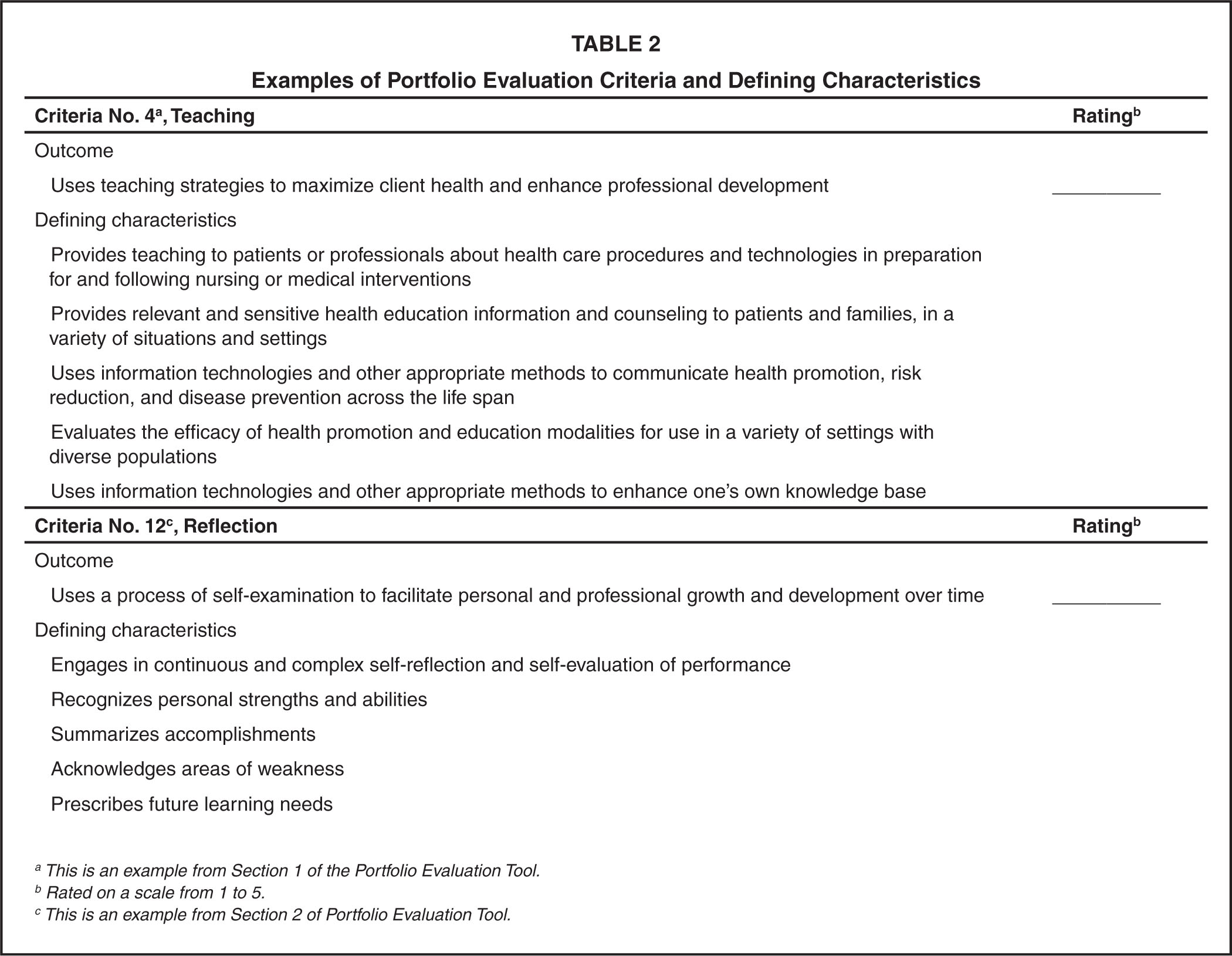 Examples of Portfolio Evaluation Criteria and Defining Characteristics