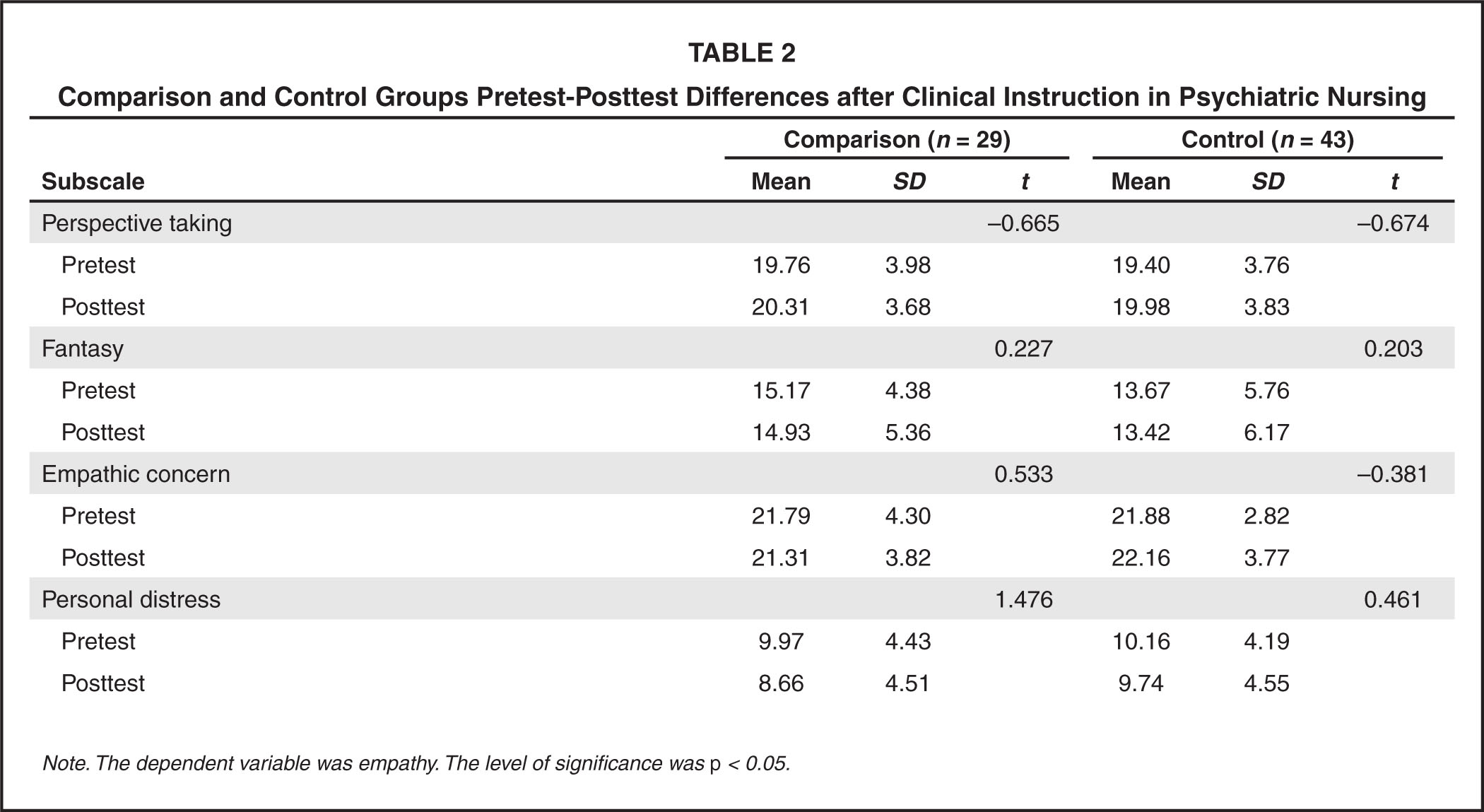 Comparison and Control Groups Pretest-Posttest Differences After Clinical Instruction in Psychiatric Nursing