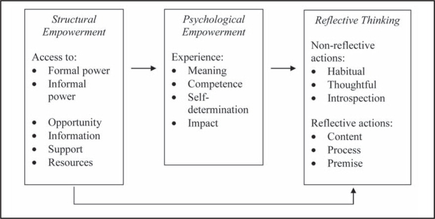 Proposed theoretical model to examine relationships among structural and psychological empowerment and reflective thinking.