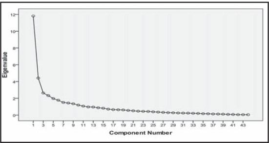 The Scree plot of the eigenvalues of scores on the Evidence-Based Education Questionnaire.
