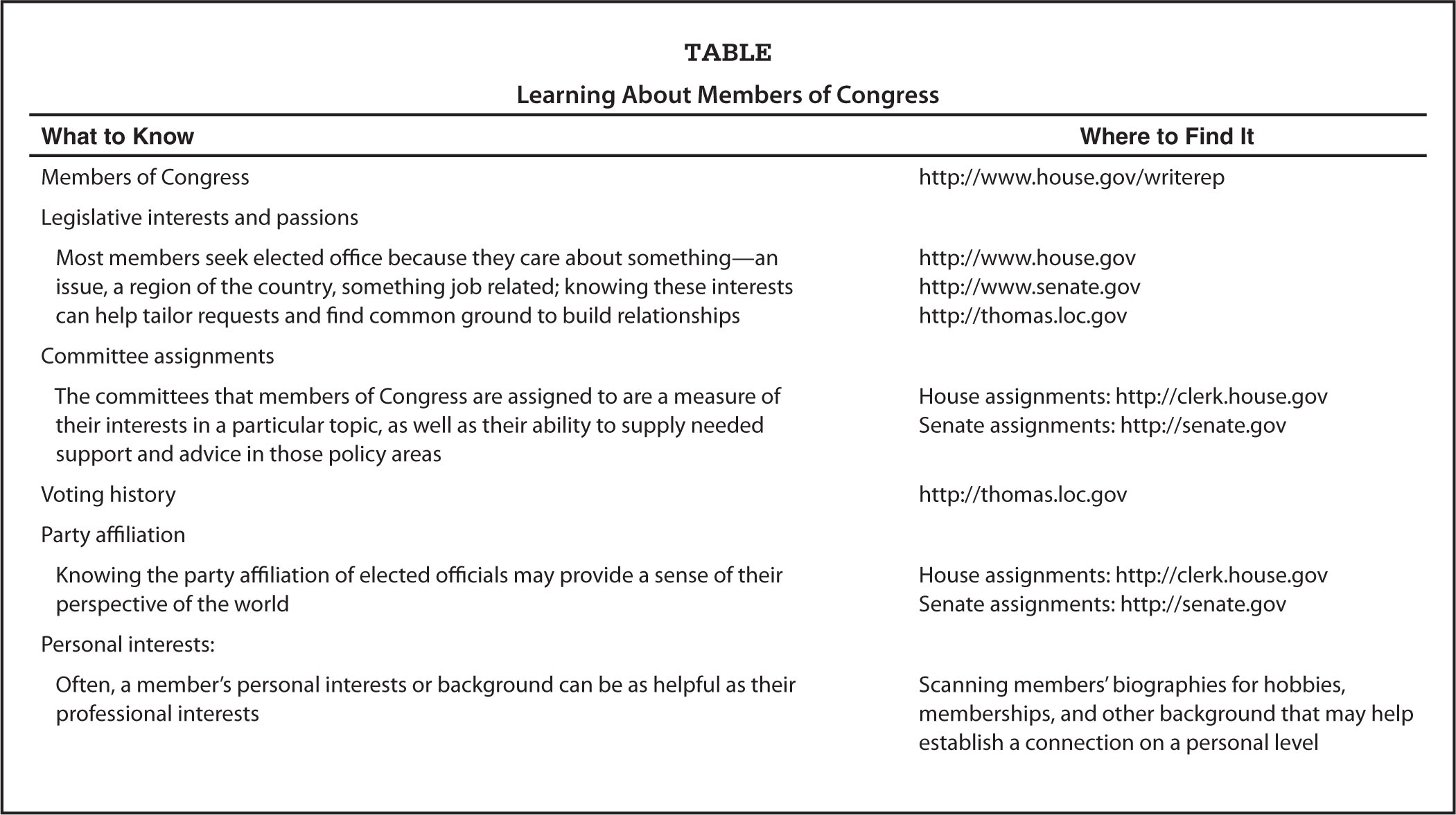 Learning About Members of Congress