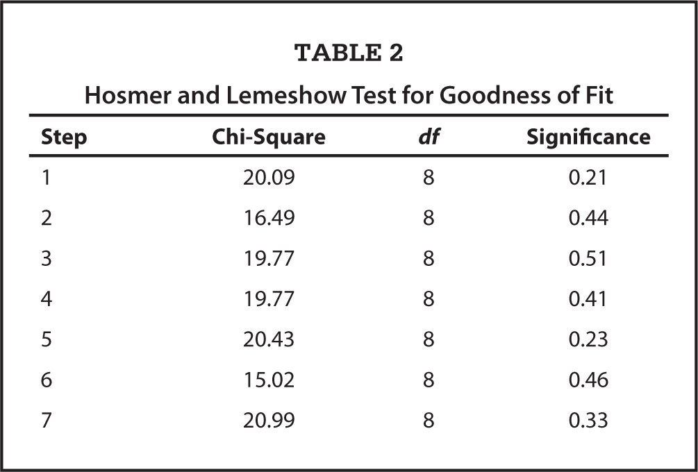 Hosmer and Lemeshow Test for Goodness of Fit