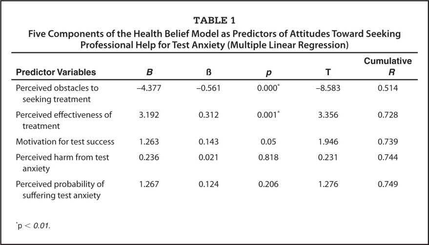 Five Components of the Health Belief Model as Predictors of Attitudes Toward Seeking Professional Help for Test Anxiety (Multiple Linear Regression)