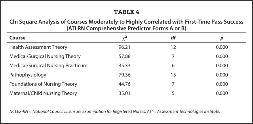 Chi Square Analysis of Courses Moderately to Highly Correlated with First-Time Pass Success (ATI RN Comprehensive Predictor Forms A or B)