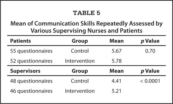 Mean of Communication Skills Repeatedly Assessed by Various Supervising Nurses and Patients