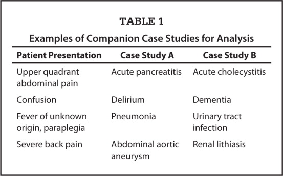 Examples of Companion Case Studies for Analysis