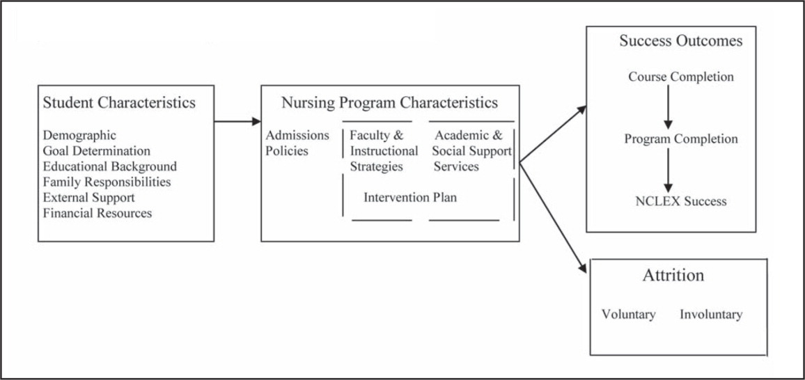 Conceptual model of nursing student success. Adapted from Fraher, Belsky, Carpenter, and Gaul (2008).