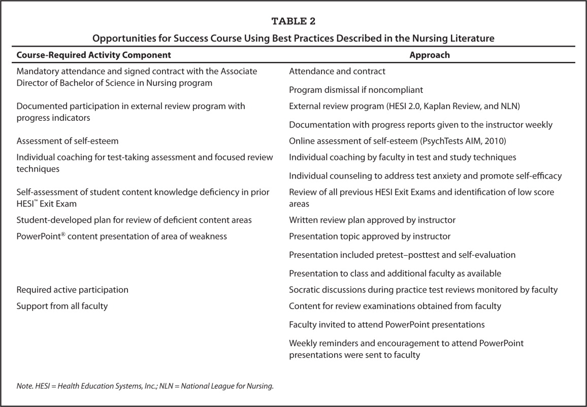 Opportunities for Success Course Using Best Practices Described in the Nursing Literature