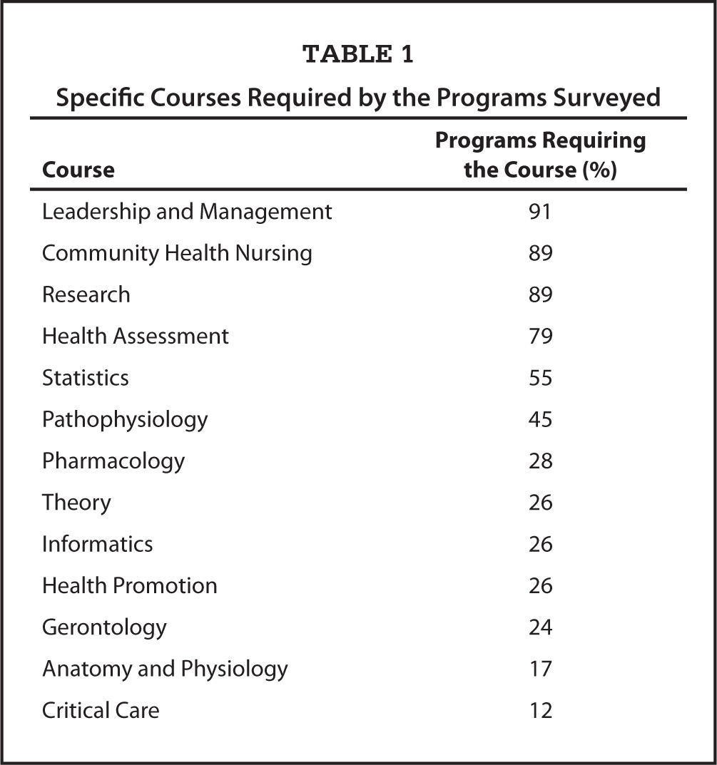 Specific Courses Required by the Programs Surveyed