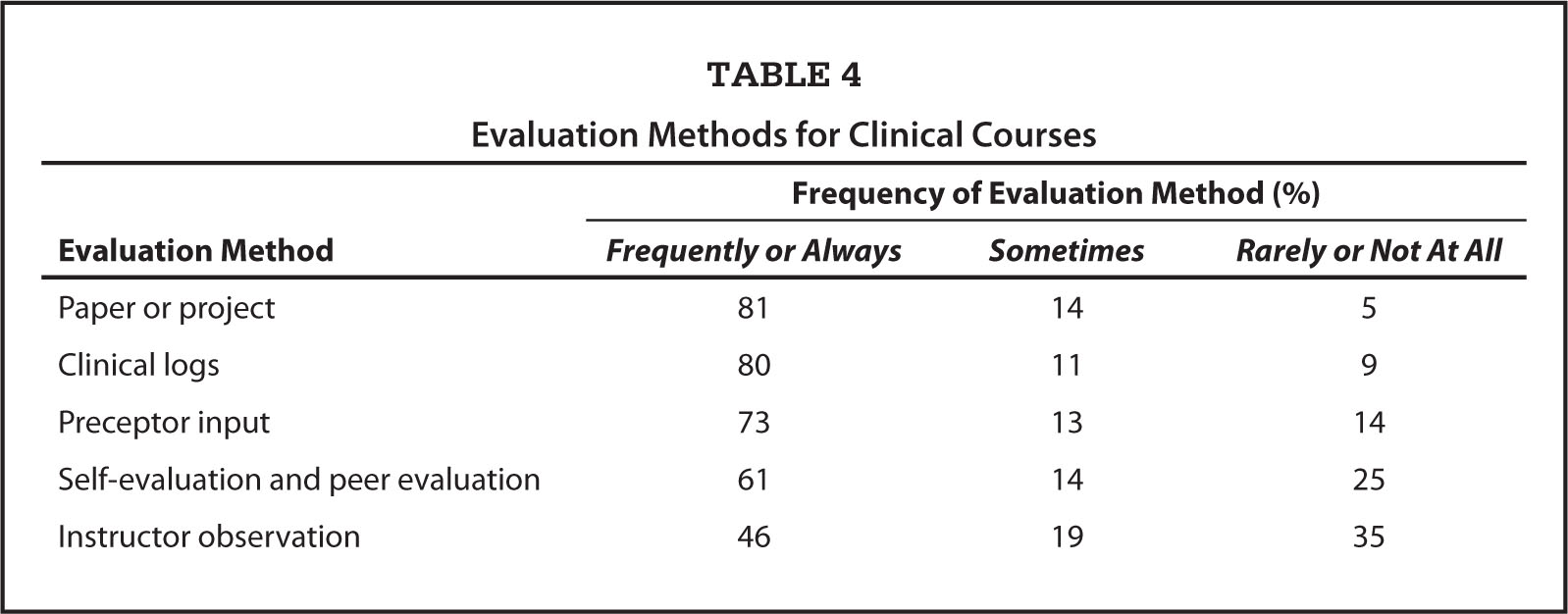 Evaluation Methods for Clinical Courses