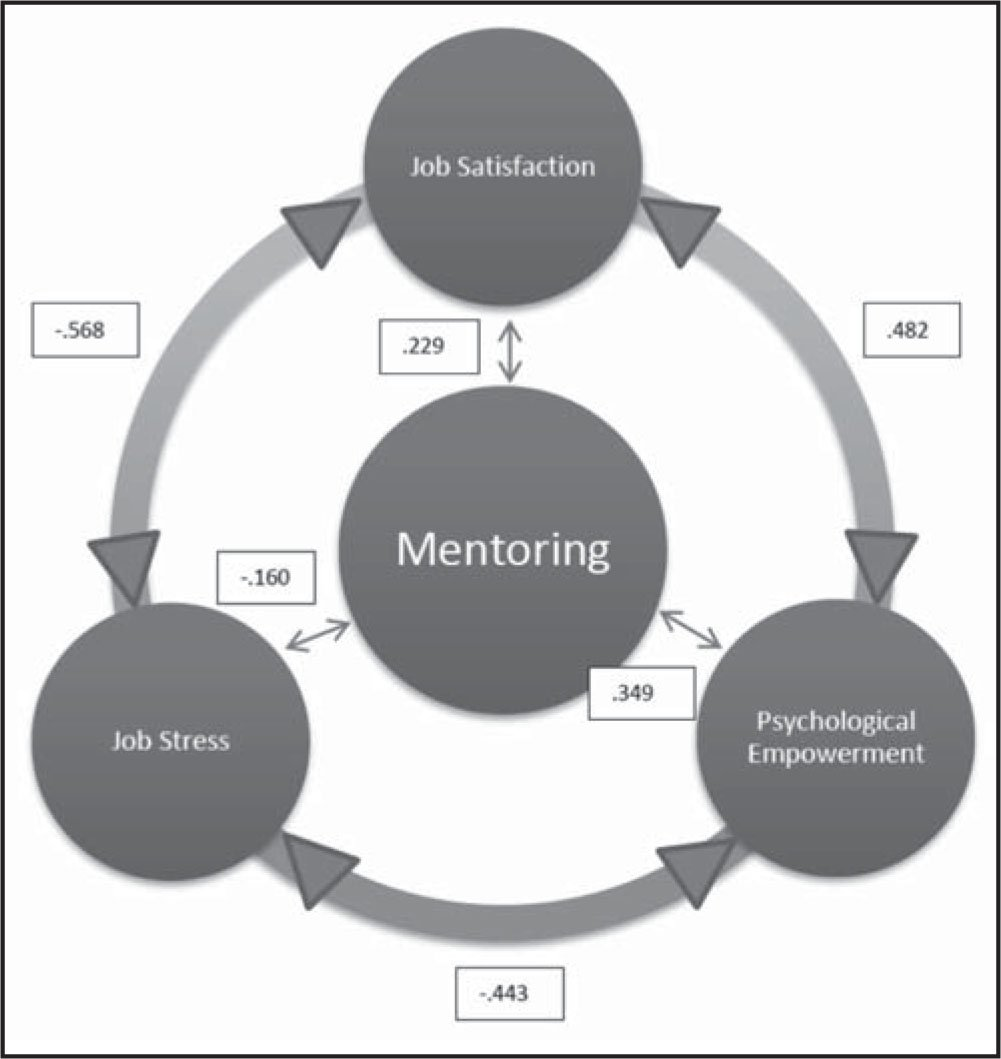 Pearson's correlation coefficients reflecting relationships among model constructs of mentoring, job stress, psychological empowerment, and job satisfaction.
