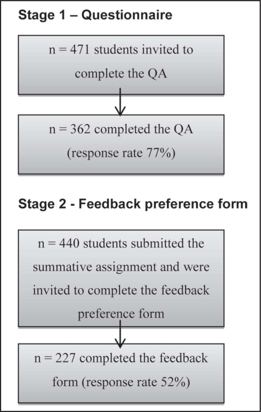 Recruitment strategy used in the current study.