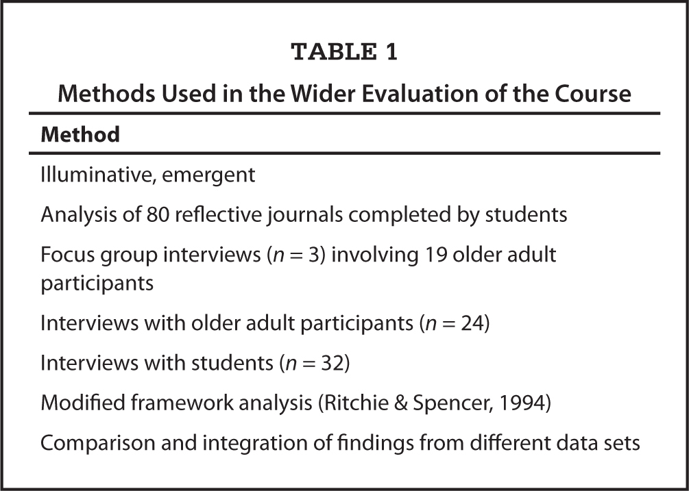 methods used in the wider evaluation of the course