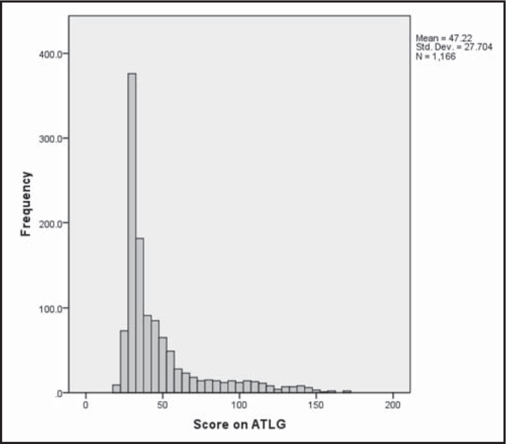 Frequency distribution of participants scores on the Attitudes Toward Lesbians and Gay Men Scale (ATLG).