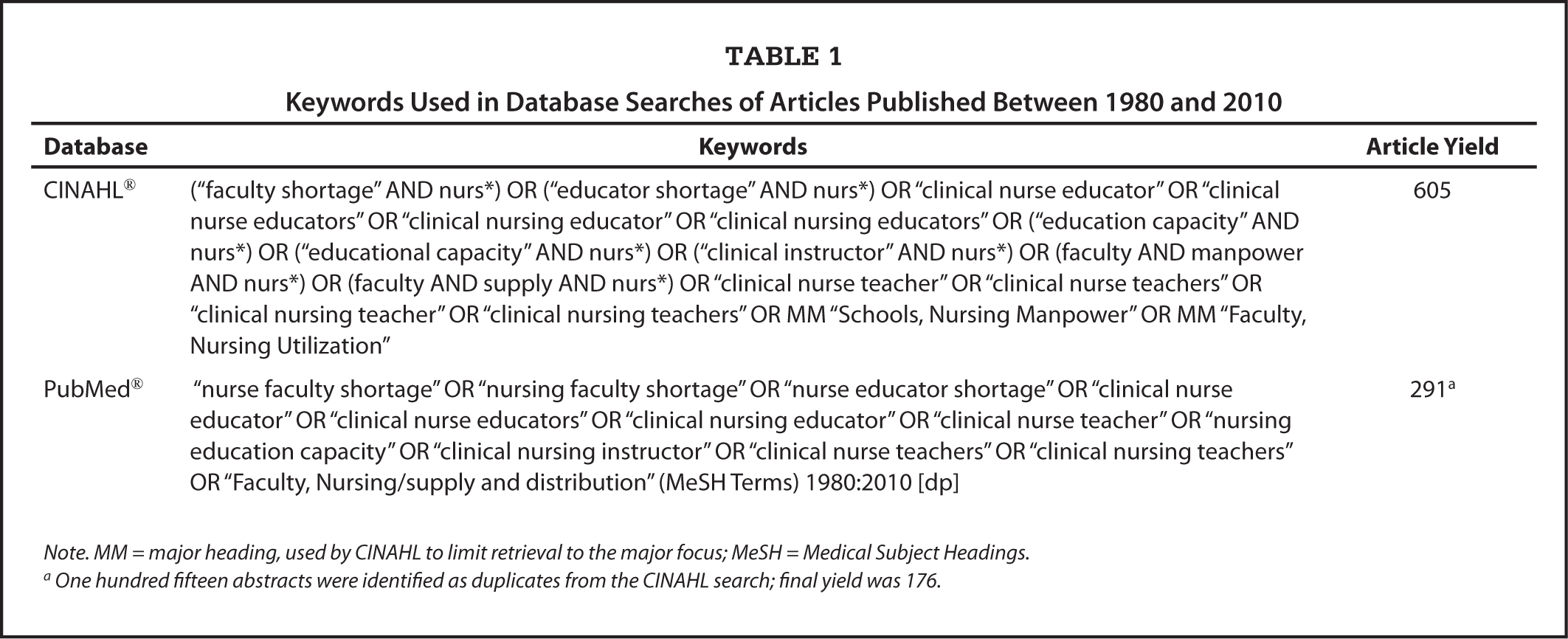 a strategy to address the shortage of nurses and nurse turnovers Strategies to address staffing issues within medical-surgical nursing are not quick fixes instead, it requires thoughtful and innovative solution finding on the part of both the clinical nurse and nursing leadership.