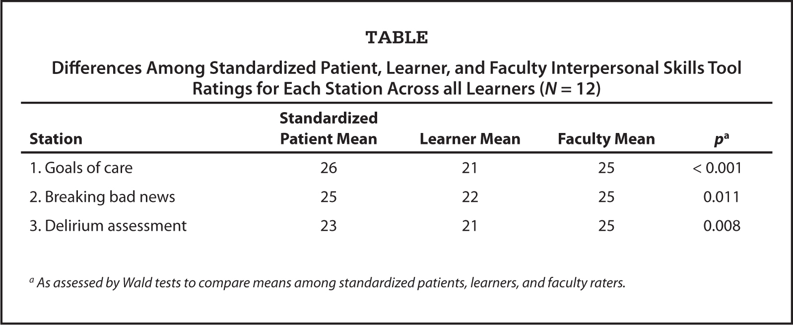 Differences Among Standardized Patient, Learner, and Faculty Interpersonal Skills Tool Ratings for Each Station Across all Learners (N = 12)