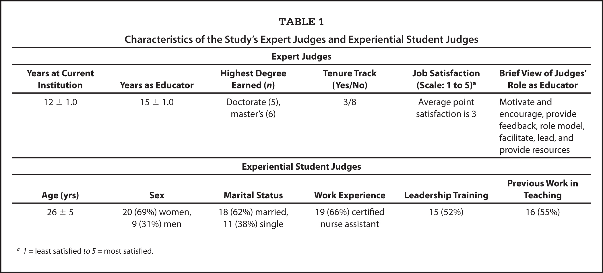 Characteristics of the Study's Expert Judges and Experiential Student Judges