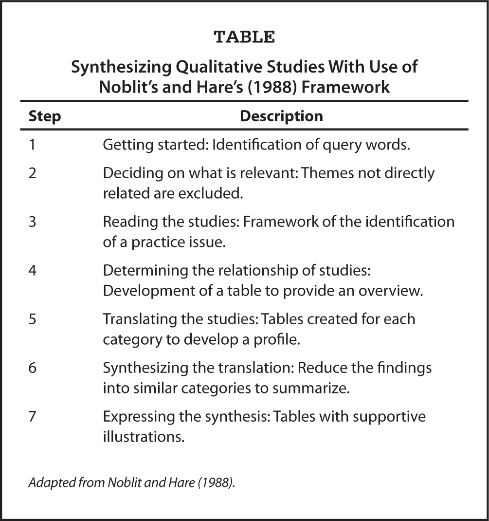 Synthesizing Qualitative Studies With Use of Noblit's and Hare's (1988) Framework