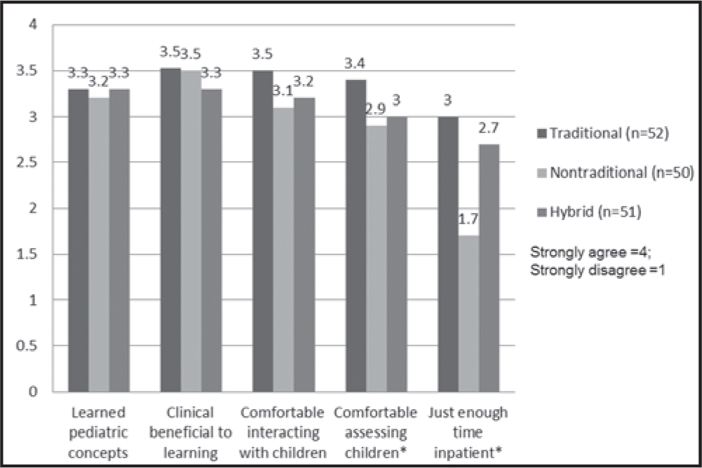 Average student course evaluation scores. The asterisks indicate statistical significance for each group (p = 0.009, p = 0.055, and p = 0.000, respectively).