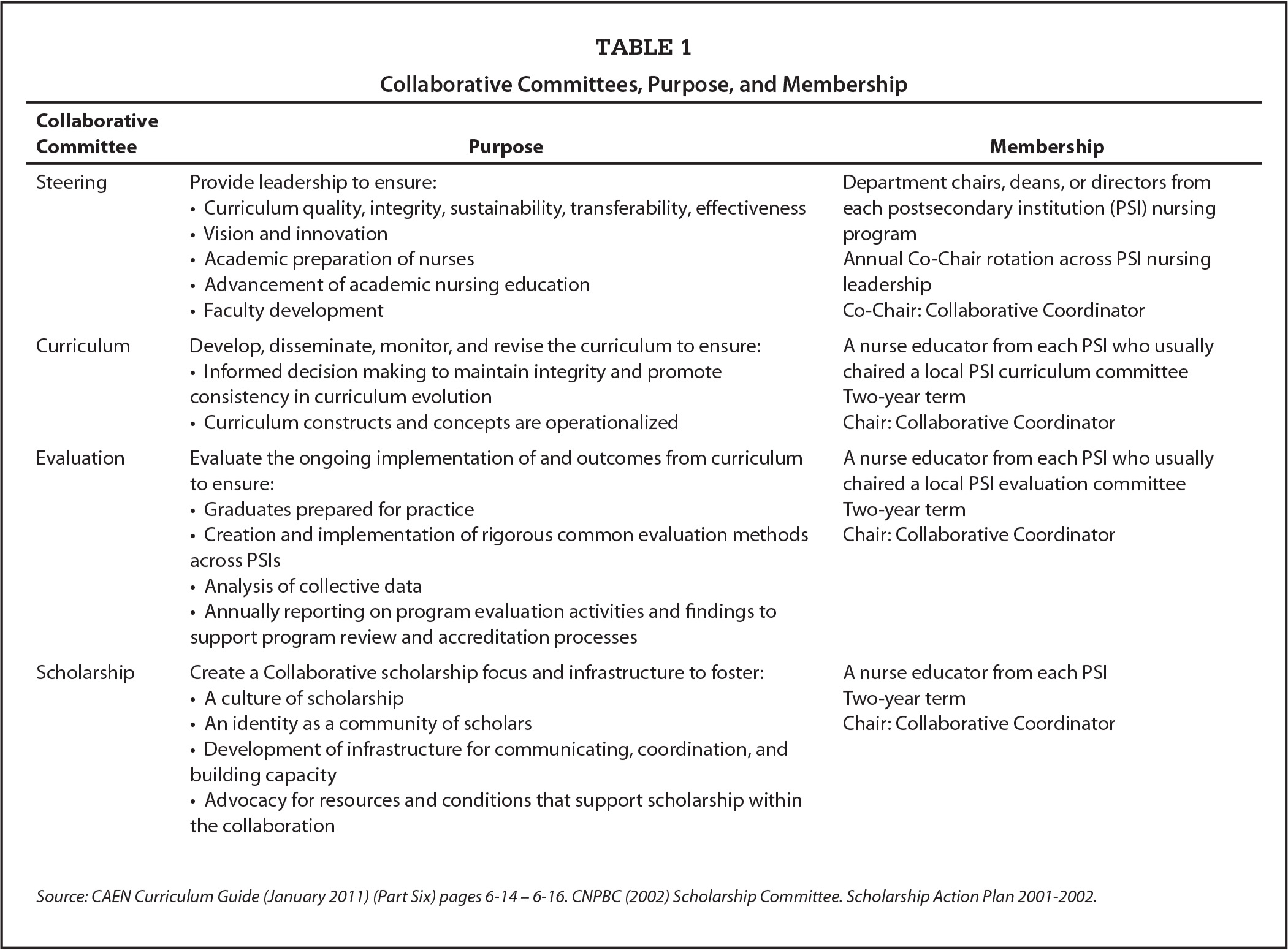 Collaborative Committees, Purpose, and Membership