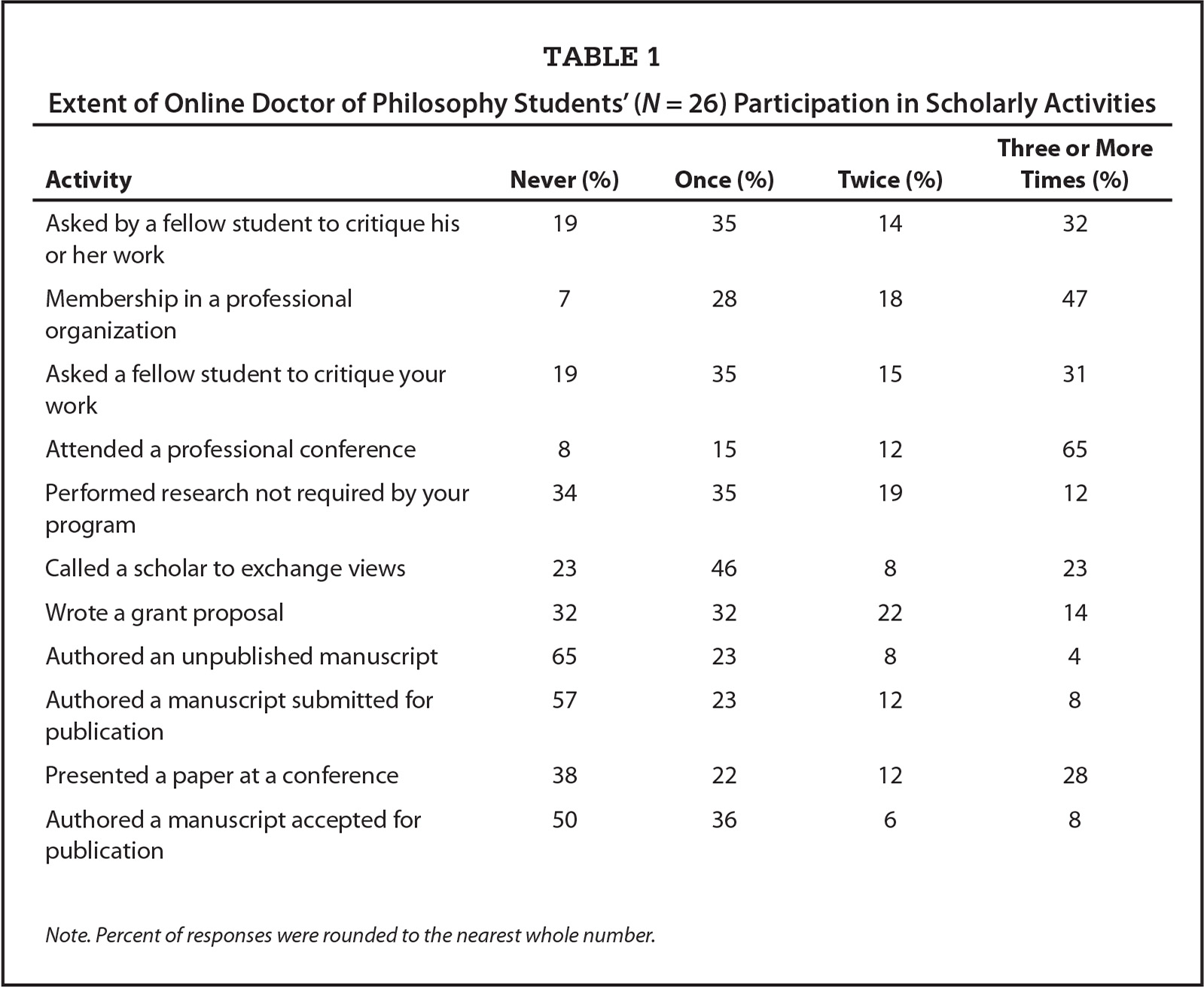Extent of Online Doctor of Philosophy Students' (N = 26) Participation in Scholarly Activities