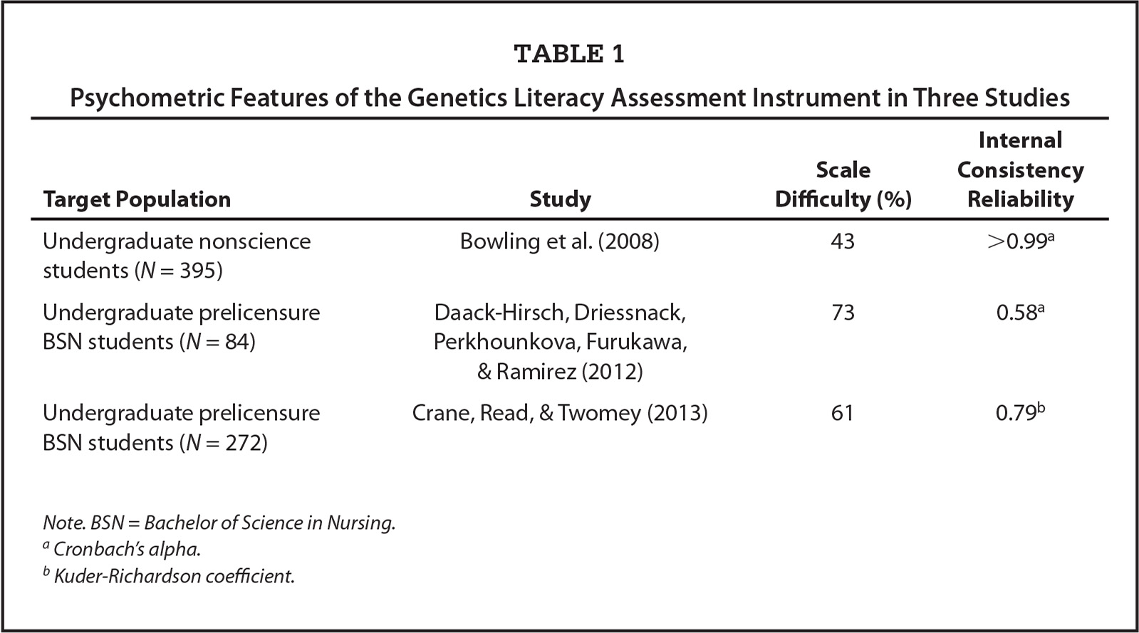 Psychometric Features of the Genetics Literacy Assessment Instrument in Three Studies