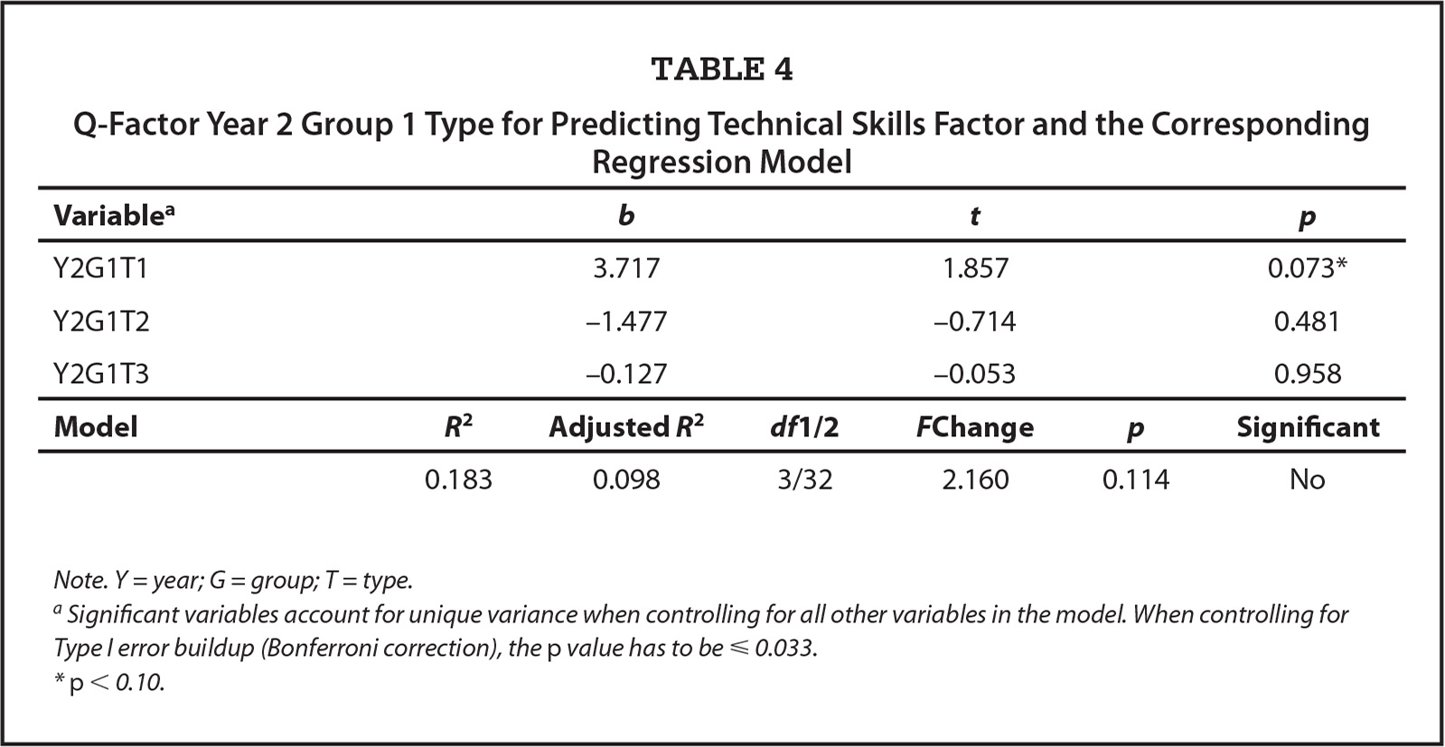 Q-Factor Year 2 Group 1 Type for Predicting Technical Skills Factor and the Corresponding Regression Model