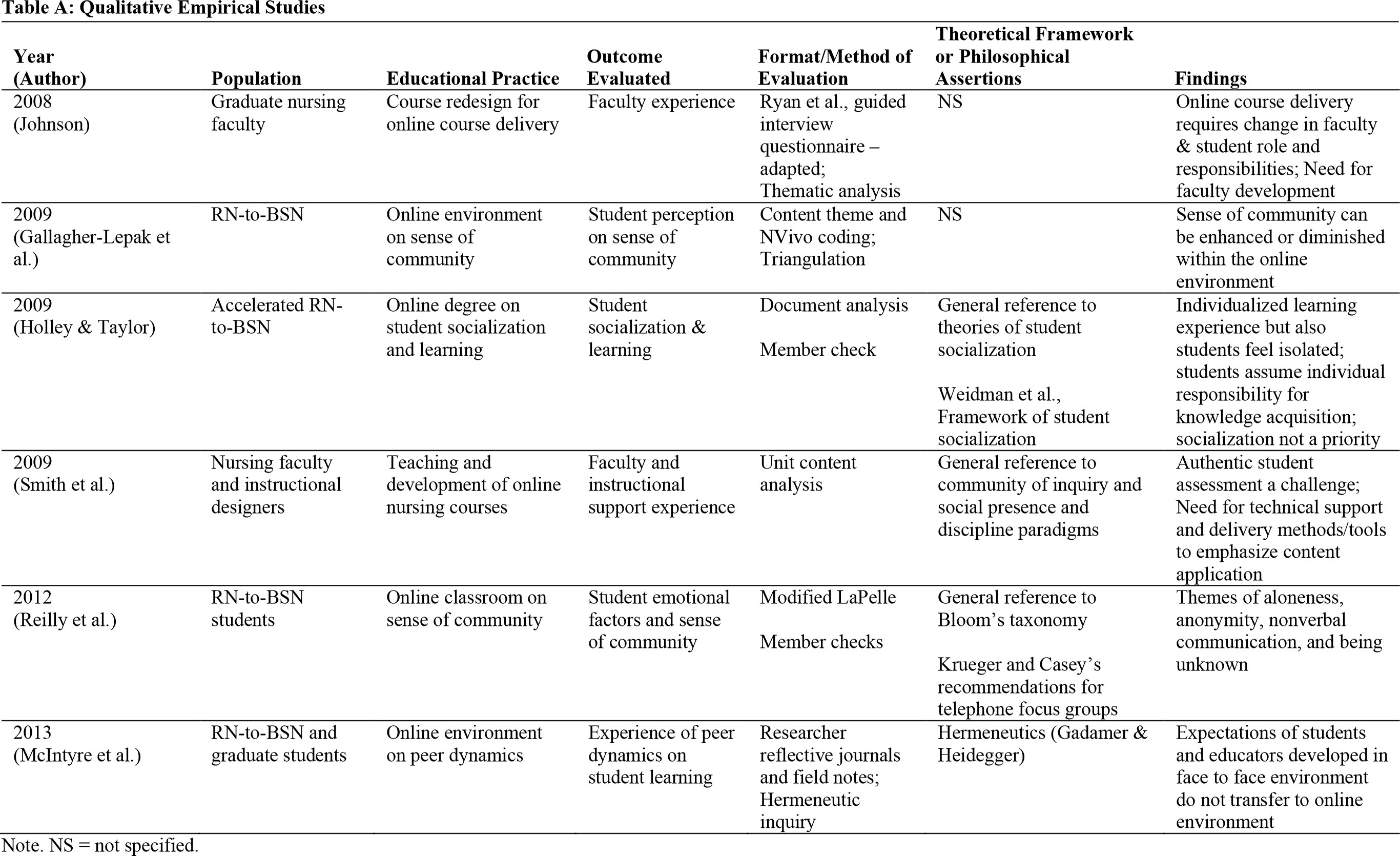 Table A: Qualitative Empirical Studies