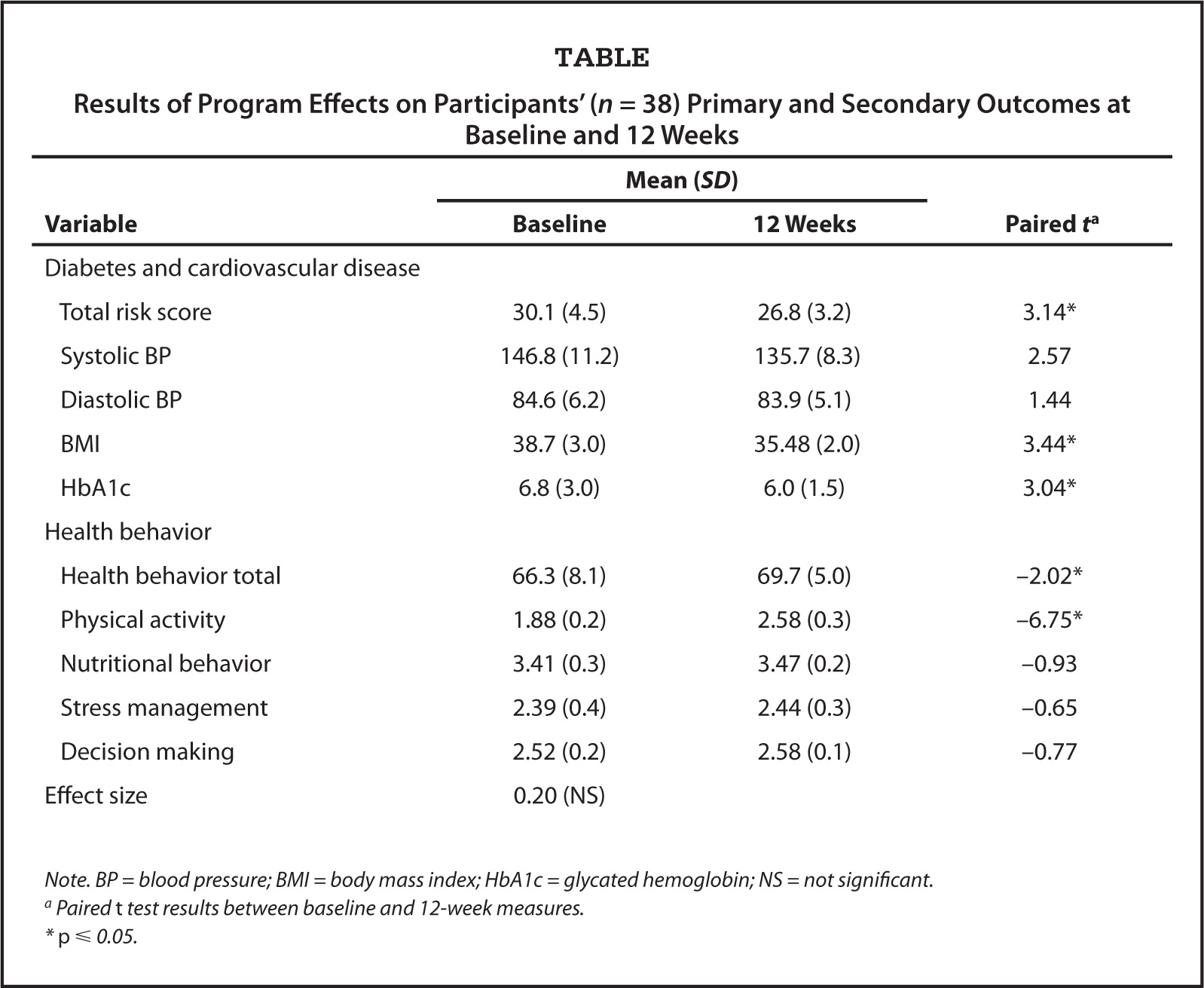 5c7b42fd7bcf Results of Program Effects on Participants  (n   38) Primary and Secondary  Outcomes