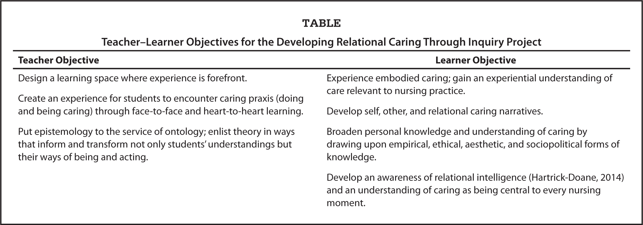 Teacher–Learner Objectives for the Developing Relational Caring Through Inquiry Project