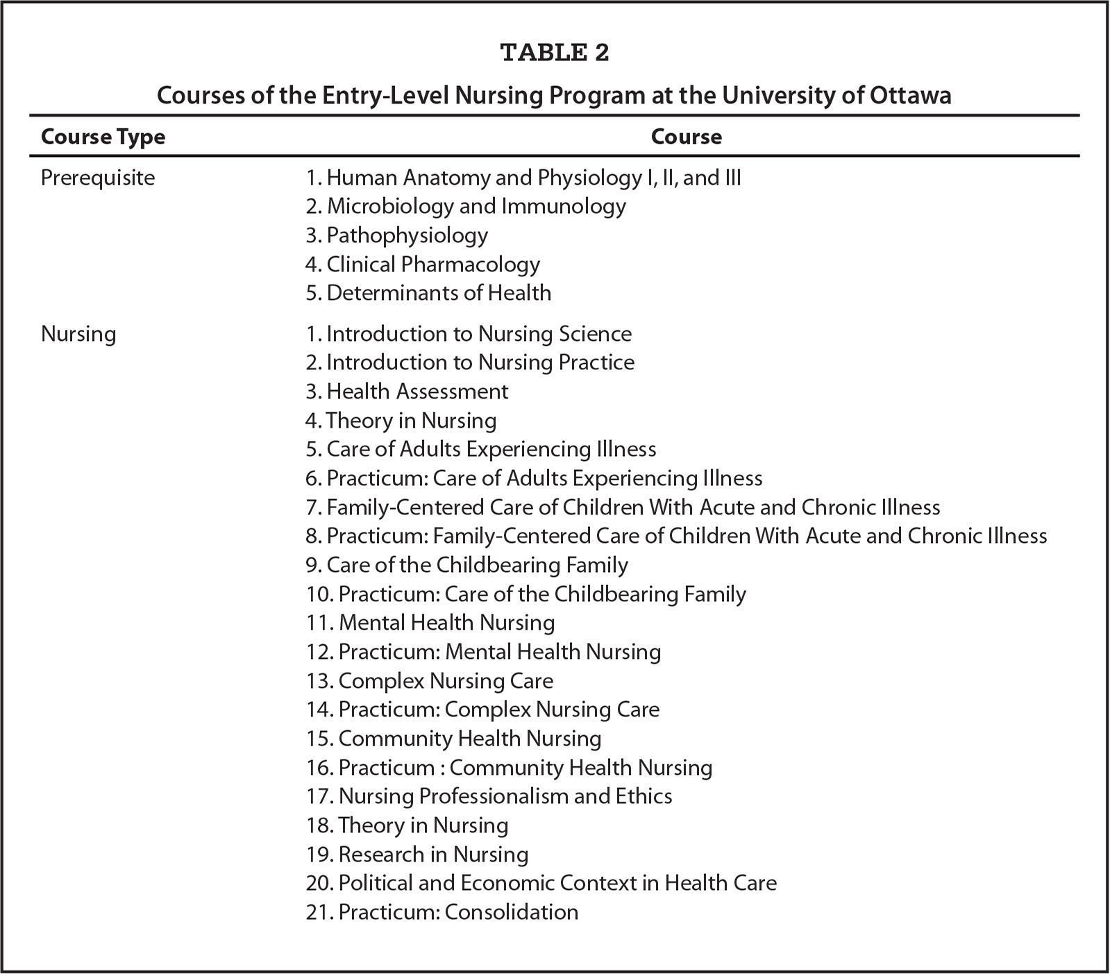 Courses of the Entry-Level Nursing Program at the University of Ottawa