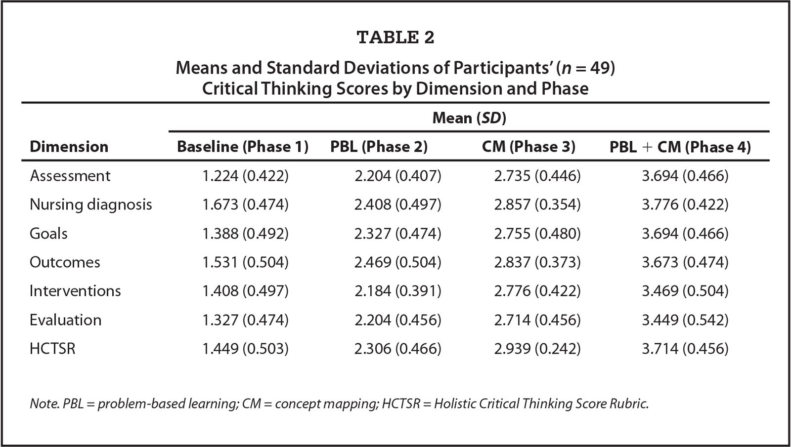 Fresh Essays   critical thinking paper rubric
