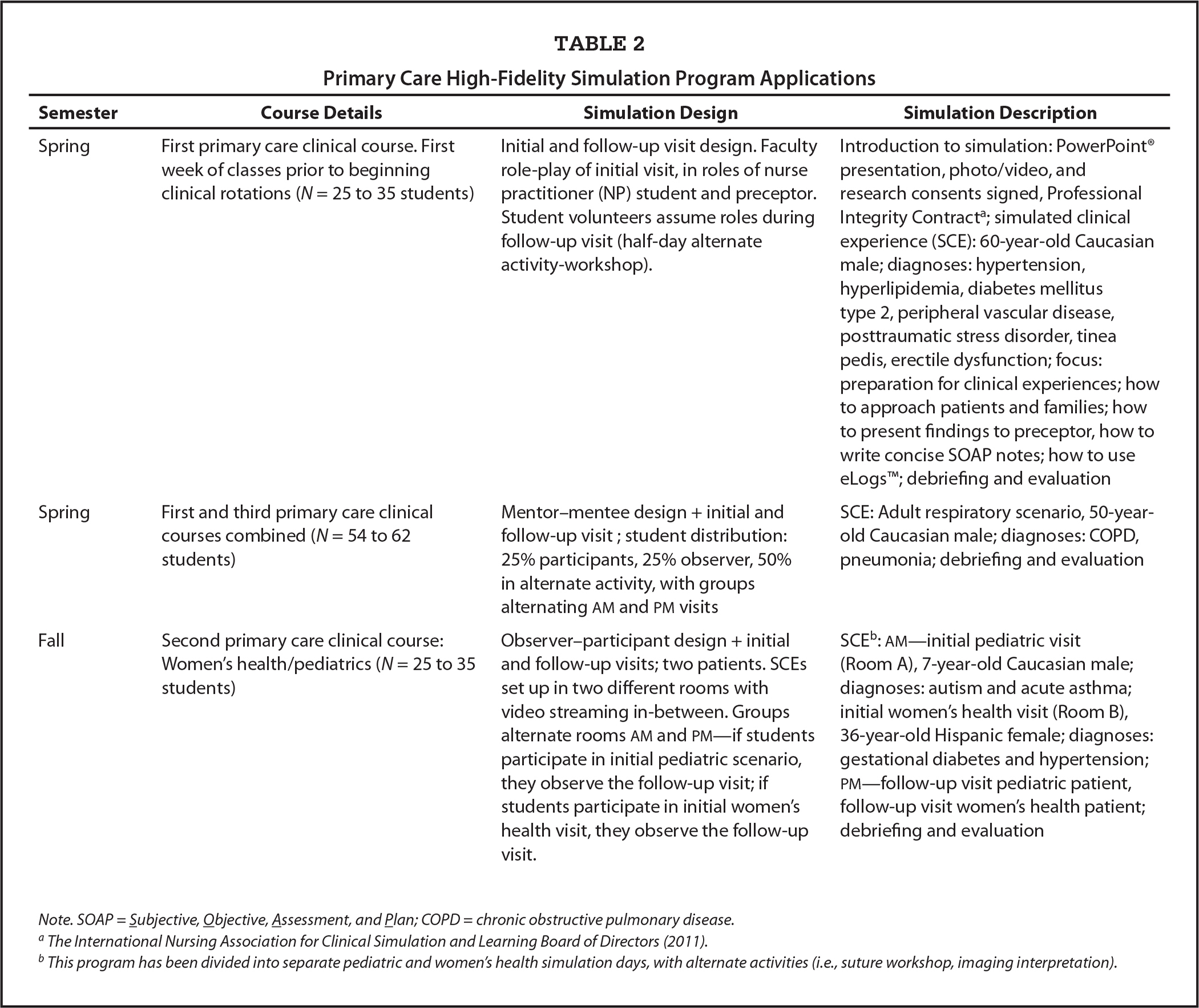 Primary Care High-Fidelity Simulation Program Applications